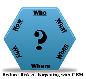 CRM-Who-what-when-where-why-how