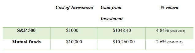 CRM_ROI_versus_other_investments.jpg