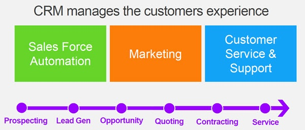 Infor_CRM_manages_the_Customer_Experience