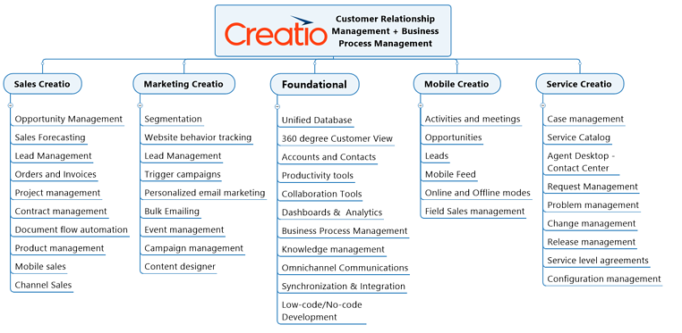 Creatio Unified CRM-sales-marketing-foundational-mobile-service capabilities