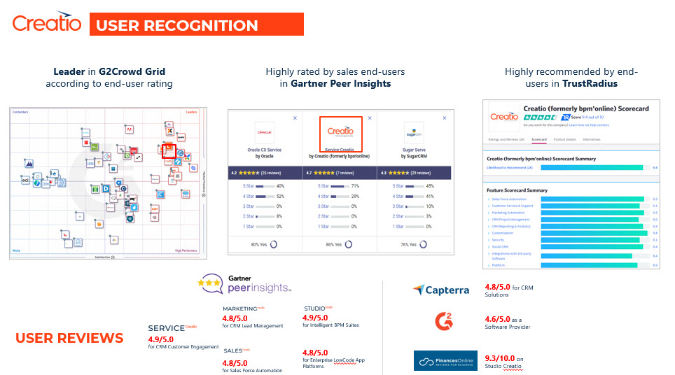 Creatio User Recognition from G2Crowd, Trust Radius, Gartner Peer Insights