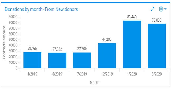 Donations by Month-from new donors-Creation for Higher Education