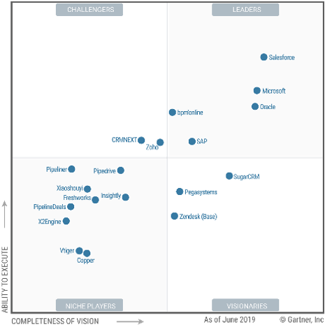 Gartner SalesForce Automation 2019-Creatio industry award
