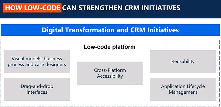 How low-code can strengthen CRM initiatives
