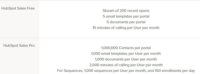 HubSpot CRM Limits Free and Pro.jpg