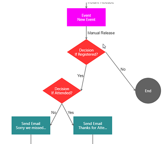 Event marketing flow - Inbox Guru.png