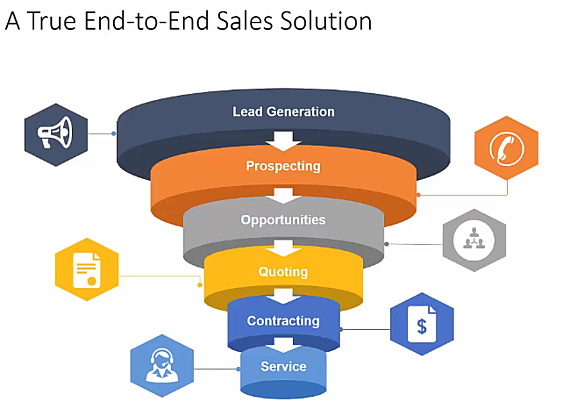 End to End Sales Solution.png