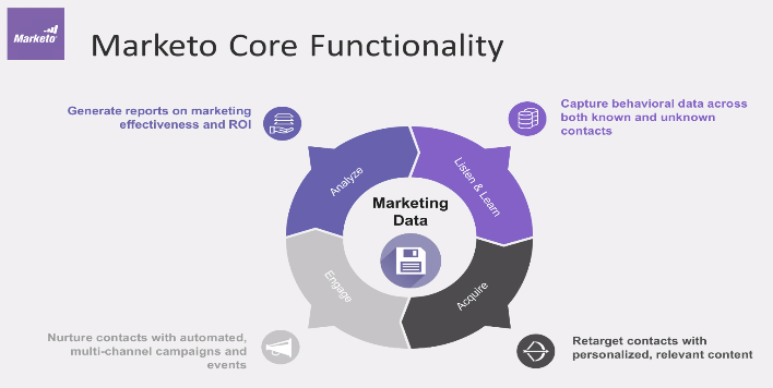 Marketo Core Functionality