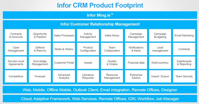 Infor-CRM-Product-Footprint