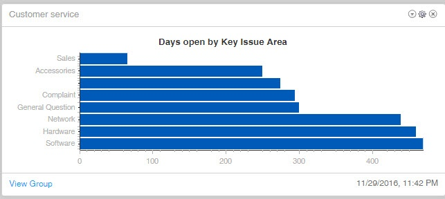 Days open by key issue AREA.jpg