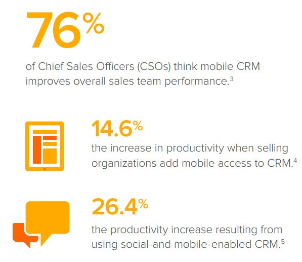 Mobile-CRM-Affects-bottom-line