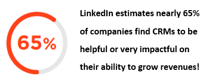 LinkedIn estimates 65 perentf of companies find  CRM impactful