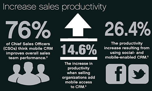 Mobile-CRM-Increase-Sales-productivity-2.png