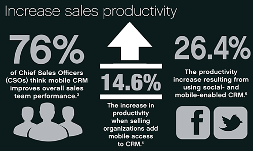 Mobile-CRM-Increase-Sales-productivity-2