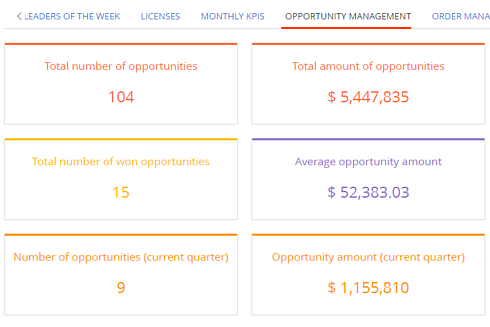 Opportunity Management dashboard numbers