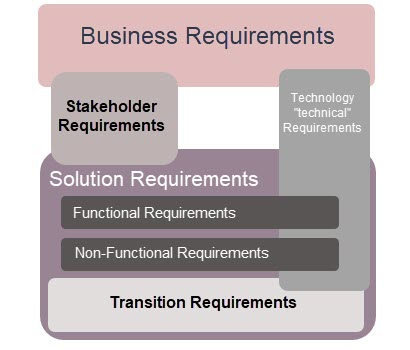 Overview - types of requirements for proper scoping and success with CRM