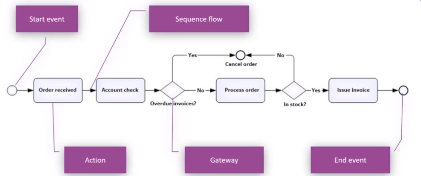 Process example in BPMN