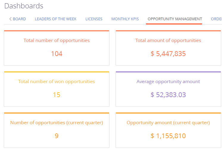 Sales Creatio Opportunity management - number summary