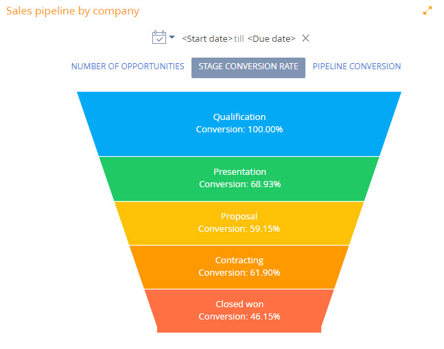 Sales pipeline -stage conversion rate