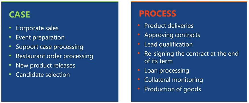 What works better - business processes or cases