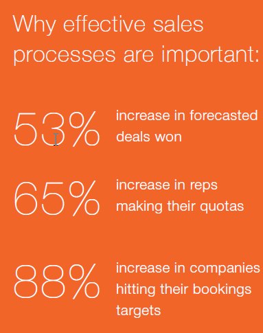 Why effective sales processes are important.png
