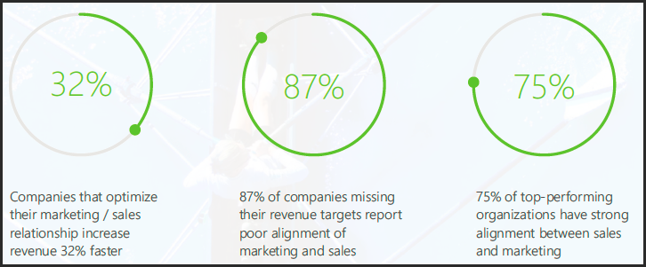 Marketing and sales pursue common goals.png