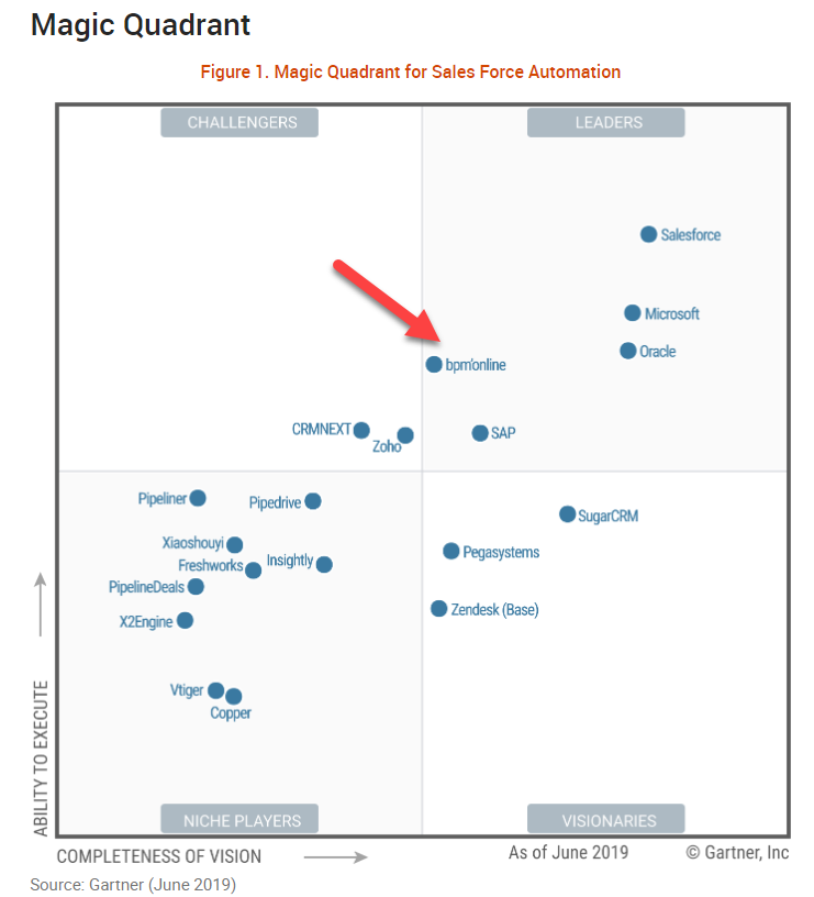 bpmonline move to Gartner Sales force automation magic quadrant
