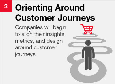 Customer journey- part of the experience