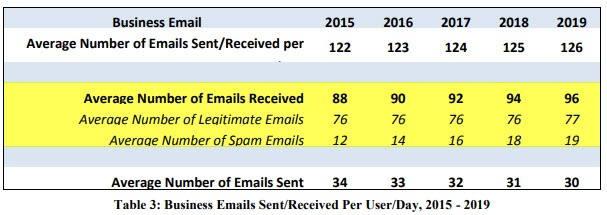 Emails received verus spam from 2015 - 2019