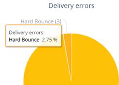 bpm online delivery errors - active contacts-1